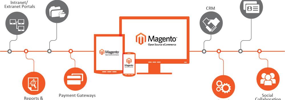 Magento-development-on-NewsWorthyBlog